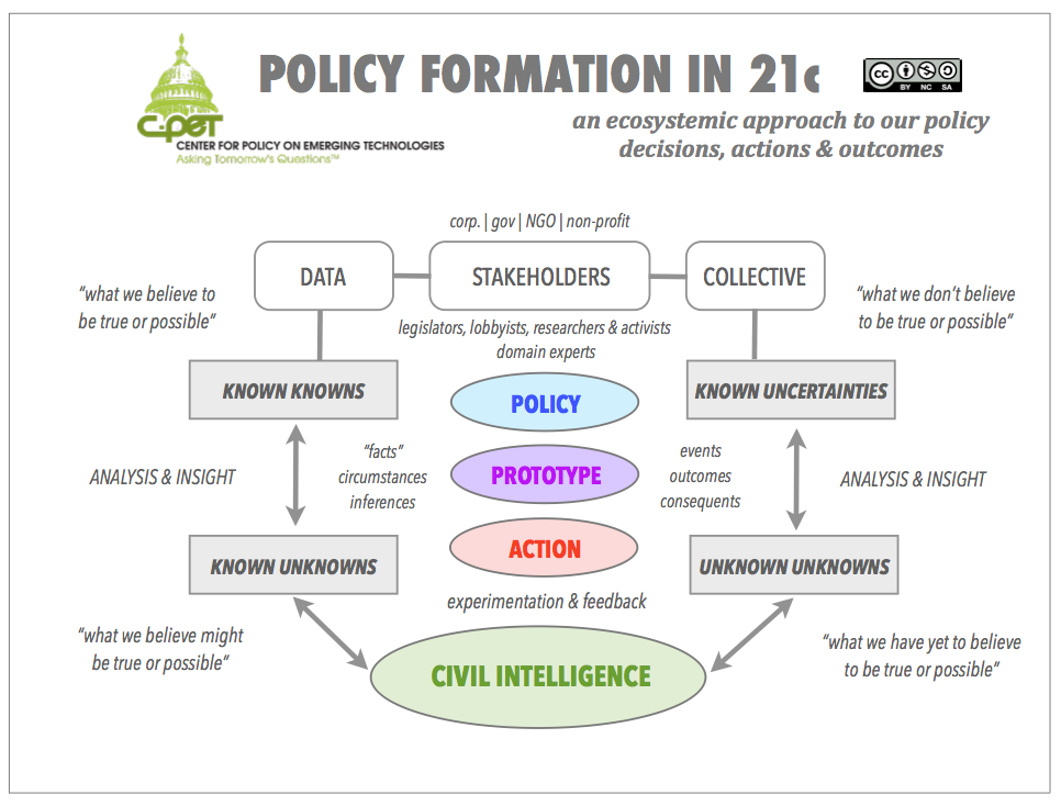 Policy Formation in 21c.png