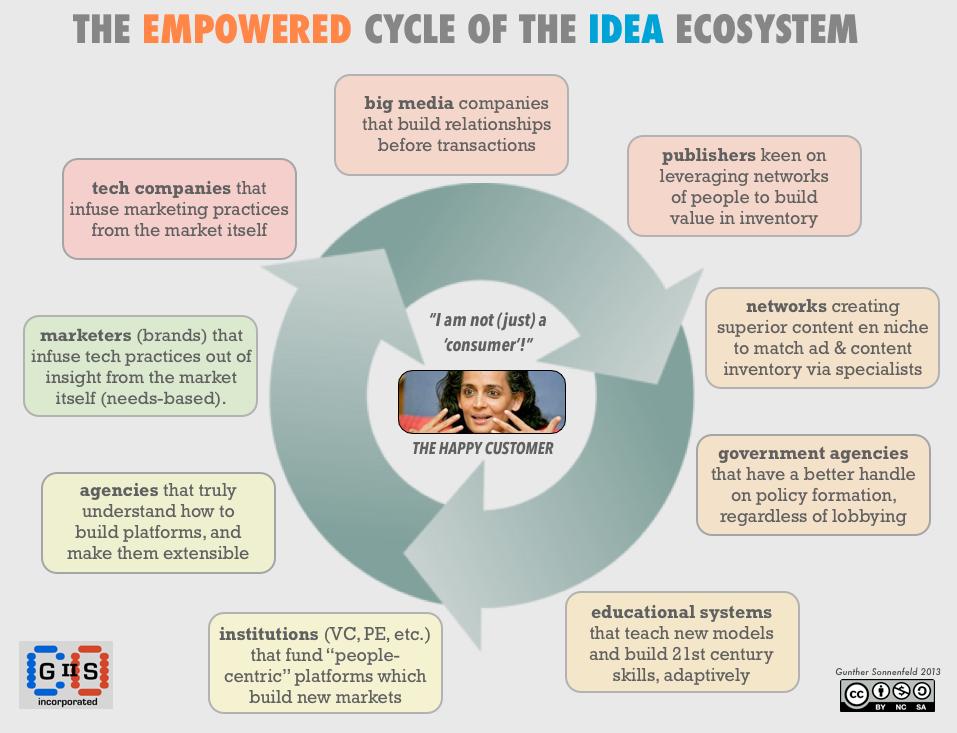Idea Ecosystem
