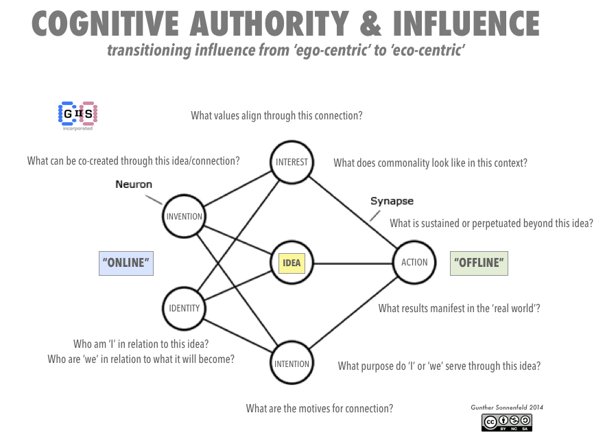 Cognitive Authority & Influence.png