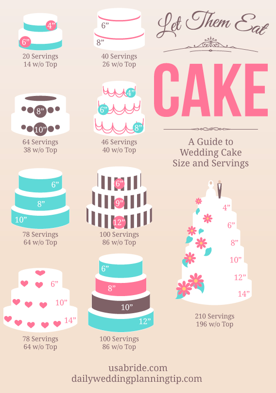 A Guide to Wedding Cake Size and Servings. Infographic created by usabride.com and dailyweddingplanningtip.com