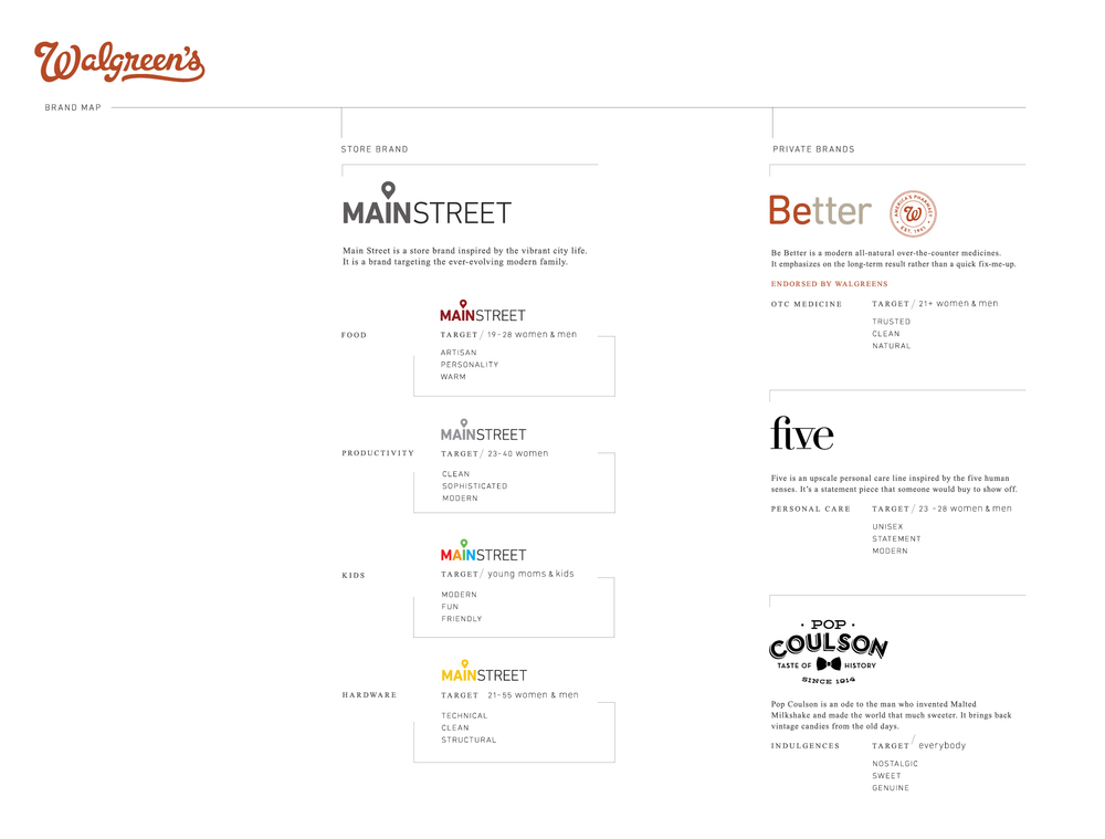 Walgreens Brand