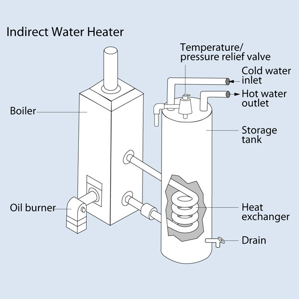 A Heating Primer Part 3: Domestic Hot Water and the Many Faces of ...