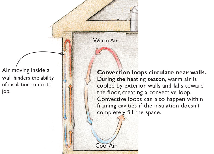 Heat transfer convection cardinal point design for High insulation windows