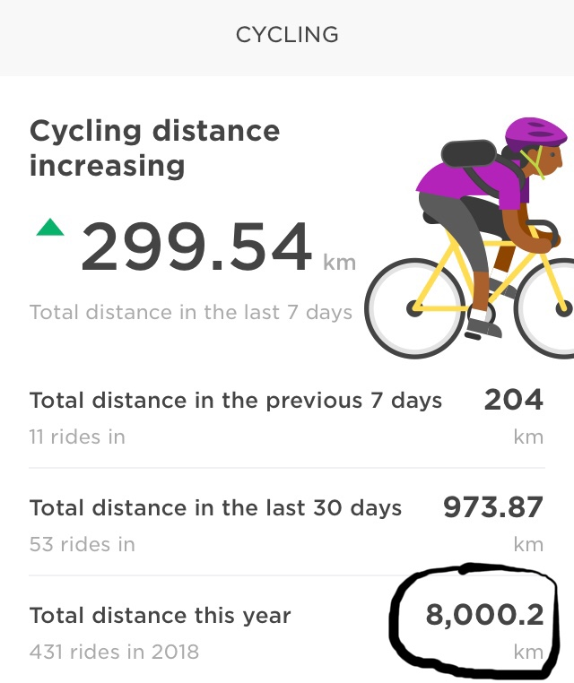 September- A milestone of 8000km in 2018- commuting helps the mile's tally