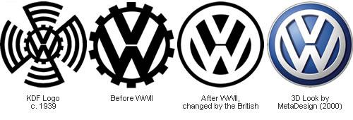 Evolution of 15 Car Brands