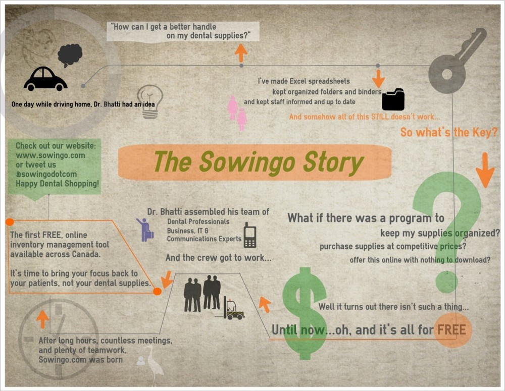 Sowingo Story