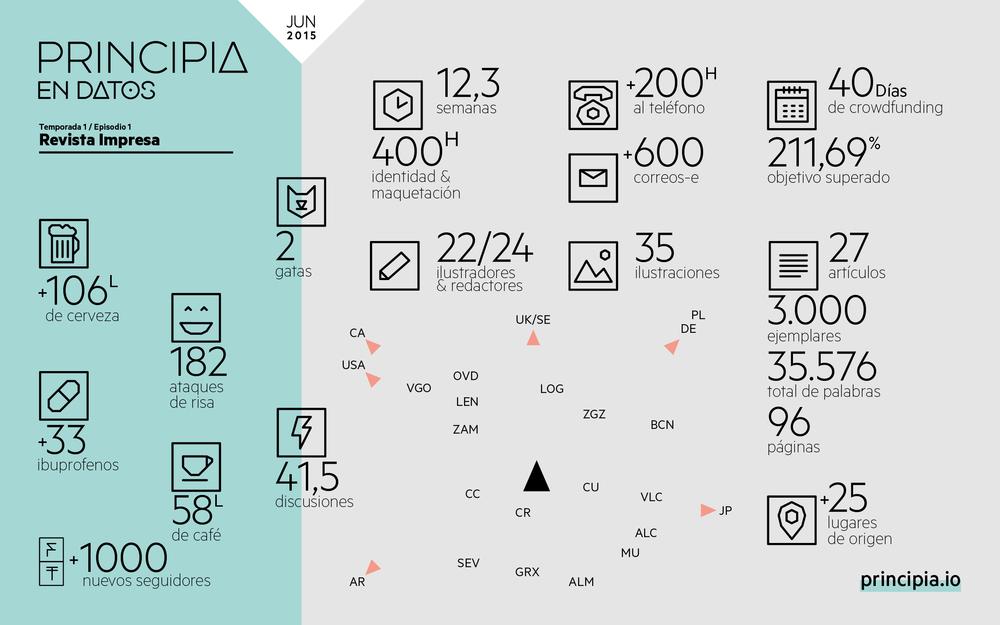 infography_principia_victorgc