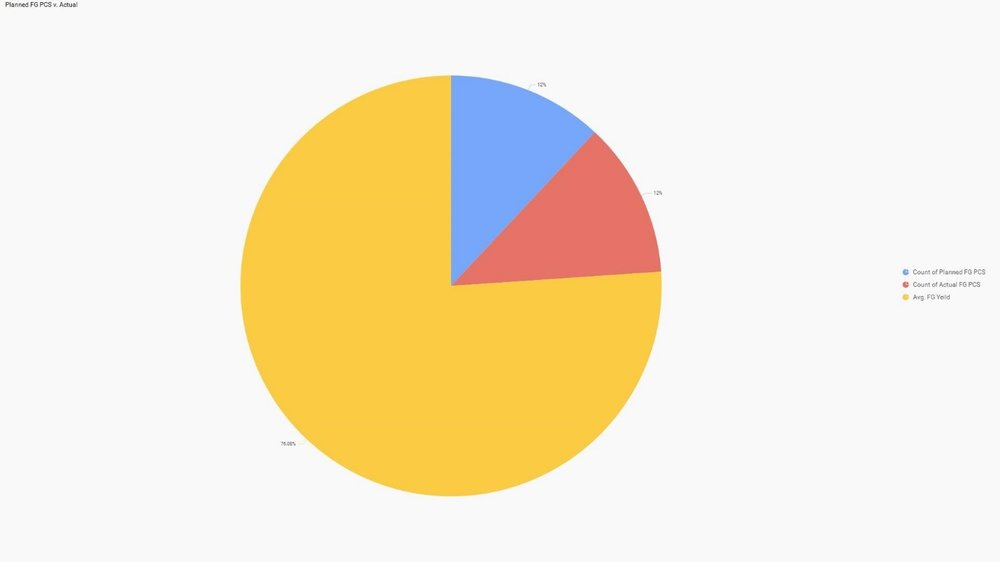 Pie chart for Machine Yield  Percentage