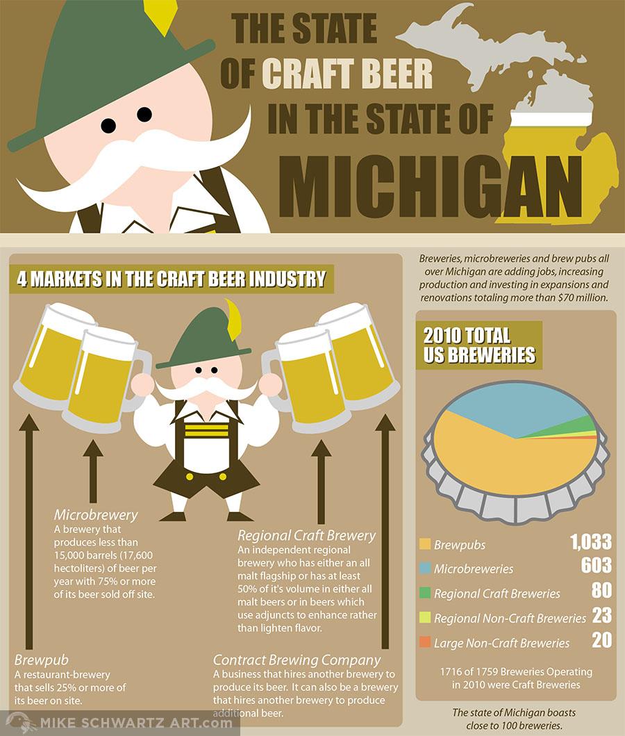 Mike-Schwartz-Infographic-Brewery-1.jpg