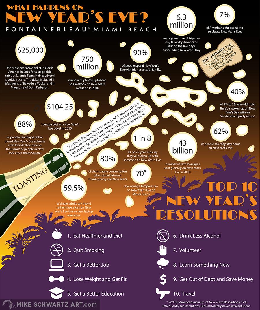 Mike-Schwartz-Infographic-New-Years-1.jpg