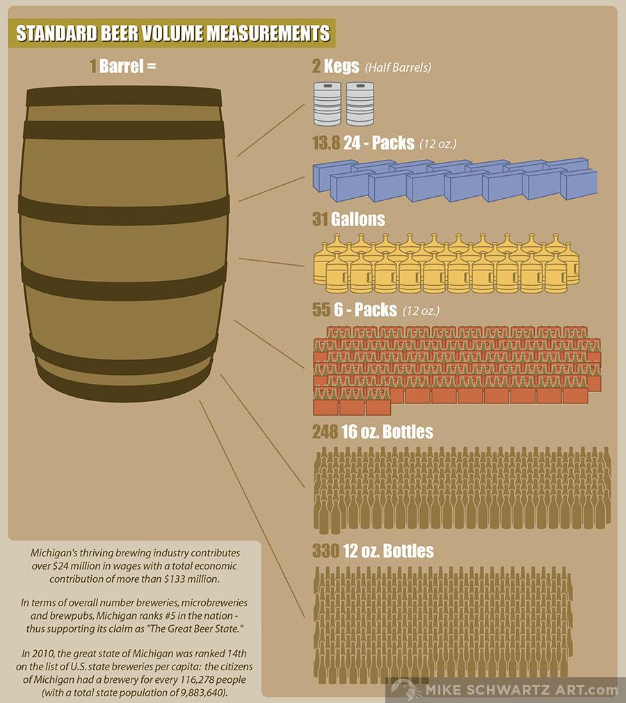 Mike-Schwartz-Infographic-Brewery-2.jpg