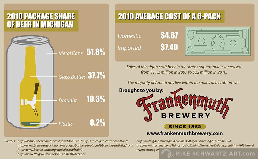 Mike-Schwartz-Infographic-Brewery-3.jpg