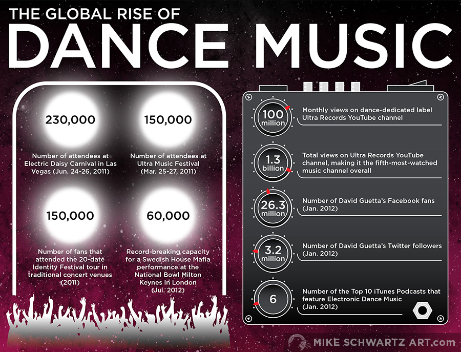 Mike-Schwartz-Infographic-Dance-Music-1.jpg