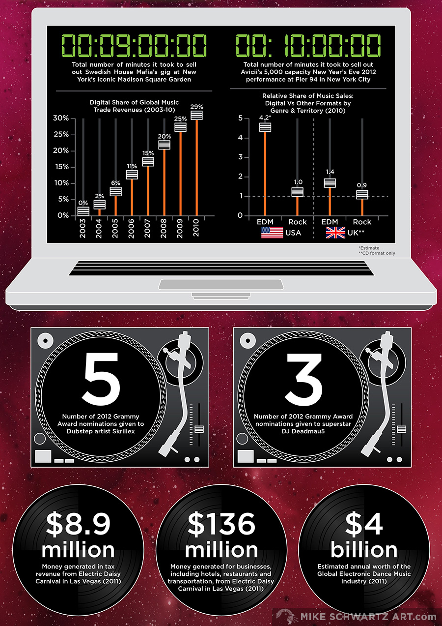 Mike-Schwartz-Infographic-Dance-Music-2.jpg