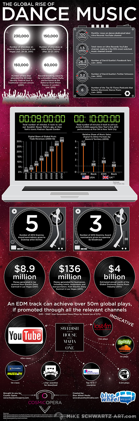 Mike-Schwartz-Infographic-Dance-Music-full.jpg