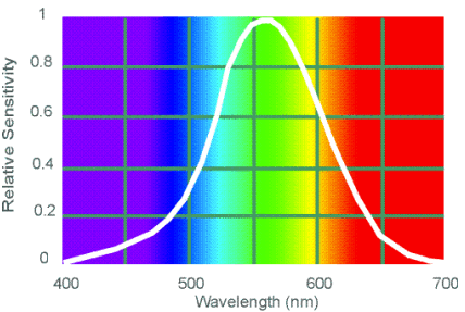 The human eye's sensitivity to colored light during daylight hours (aka photopic vision).