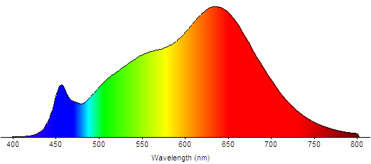 A spectral power distribution for a good, single-chip LED. We tend not to specify red/green/blue multi-chip LEDs because they have a lumpy spectral distribution.