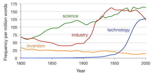 """The frequency of each word in the corpus of English books since 1800. Books that mention technology are uncommon before the 1950's. Data from Google's Ngram viewer.                 0    0    1    10    61    Princeton    1    1    70    14.0                          Normal    0                false    false    false       EN-US    JA    X-NONE                                                                                                                                                                                                                                                                                                                                                                                                                                                                                                                             /* Style Definitions */ table.MsoNormalTable {mso-style-name:""""Table Normal""""; mso-tstyle-rowband-size:0; mso-tstyle-colband-size:0; mso-style-noshow:yes; mso-style-priority:99; mso-style-parent:""""""""; mso-padding-alt:0in 5.4pt 0in 5.4pt; mso-para-margin:0in; mso-para-margin-bottom:.0001pt; mso-pagination:widow-orphan; font-size:12.0pt; font-family:Cambria; mso-ascii-font-family:Cambria; mso-ascii-theme-font:minor-latin; mso-hansi-font-family:Cambria; mso-hansi-theme-font:minor-latin;}"""