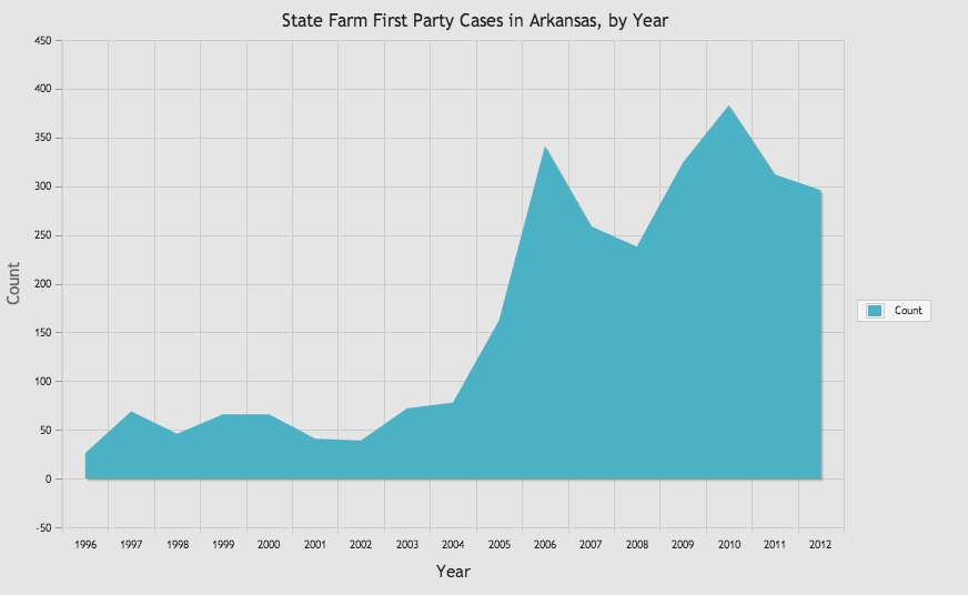 State Farm First Party Cases in Arkansas.jpg