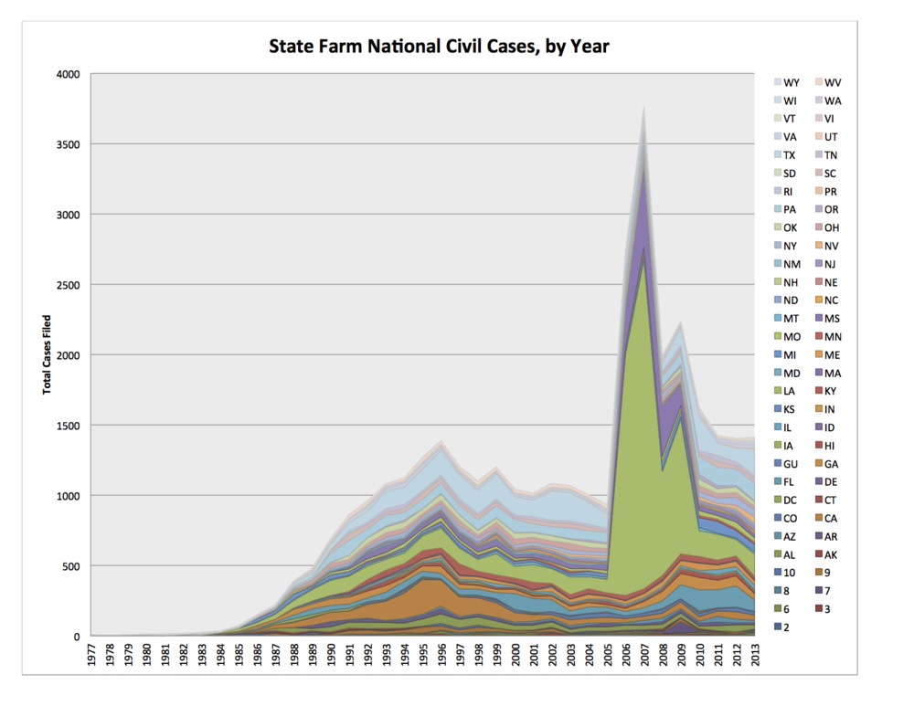 state farm federal case chart.png