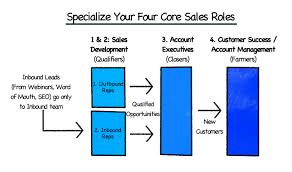 Diagram of specialized sales roles (based on Aaron Ross's Predictable Revenue).