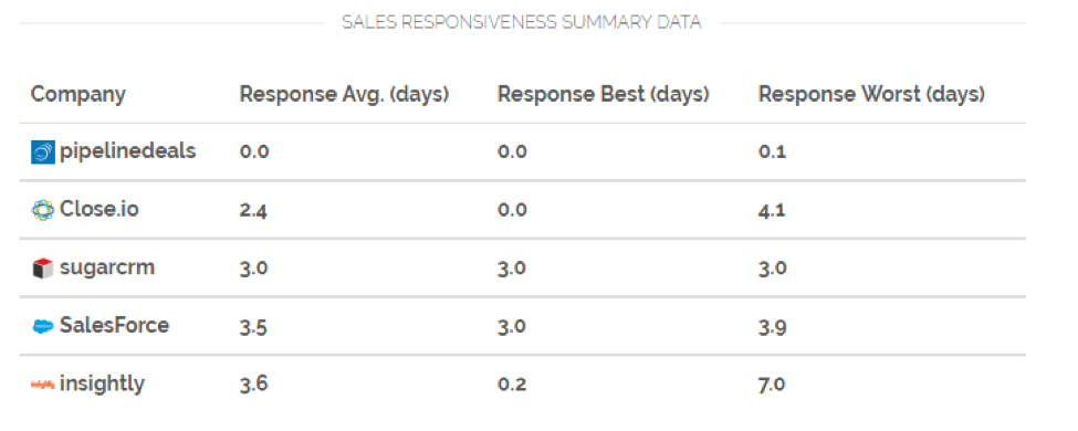 Sales response times are essential to closing the deal.