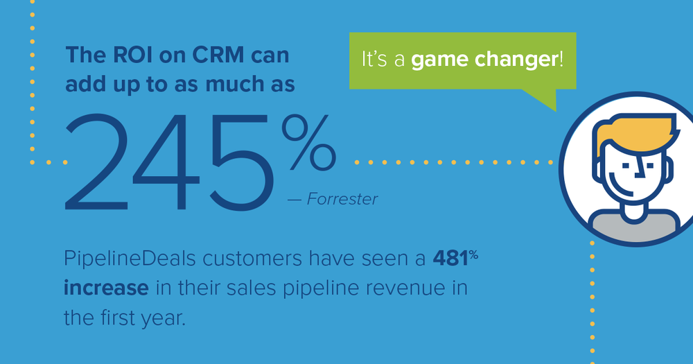 A CRM is an investment that can lead to incredible ROI.