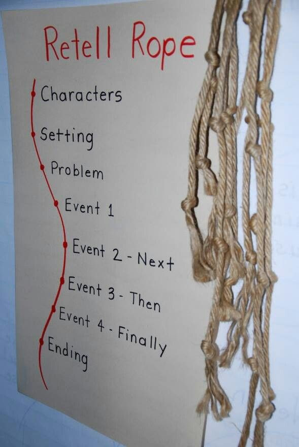 What I would do with a retelling rope is have a pre-knotted rope like you see above. Have children draw pictures to represent the knots. For example, draw or color a printed picture of a forest and then tape it to that area of the knot. You could use ribbon and Velcro if that's what you have on hand.