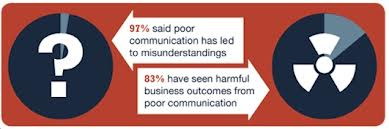Poor business communication can harm your effectiveness and undermine your hard work.