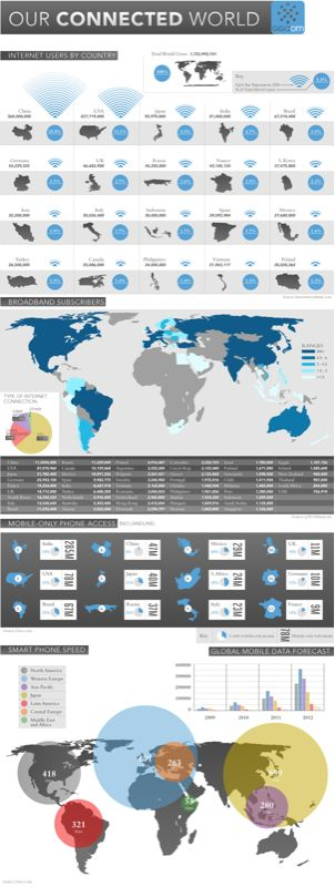 Infographic - A connected world.