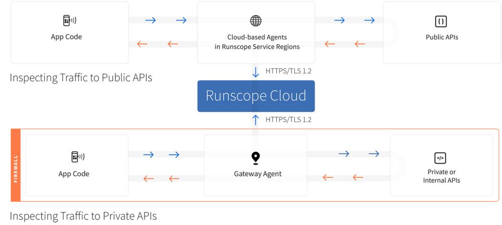 runscope-gateway-agent.png