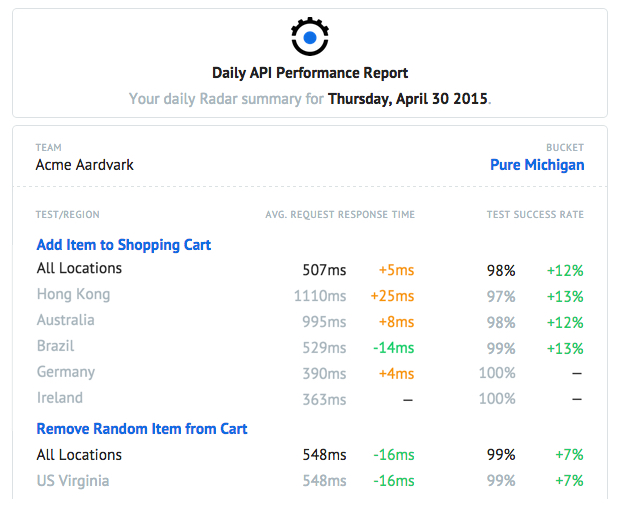 Reporting Just Got Automated Save Time With The New Daily Api