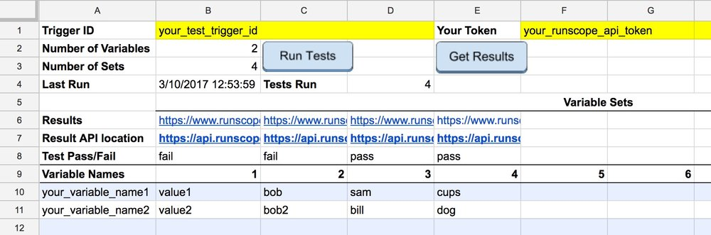 The Google Sheets template, showing the main cells and filled out with sample information from Runscope API test runs.