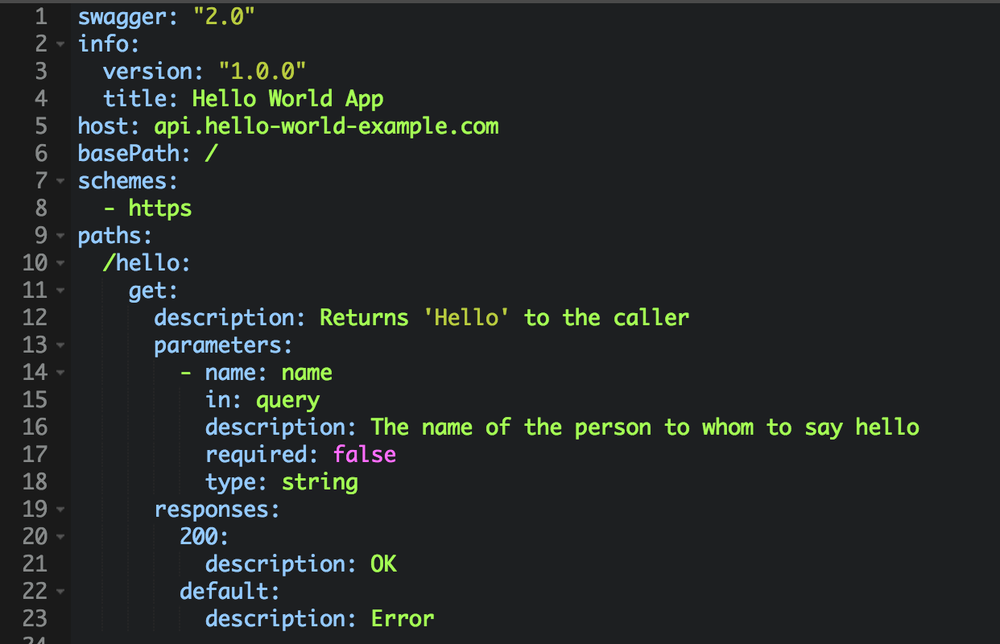 A Swagger YAML example, showing one endpoint /hello that accepts a name parameter