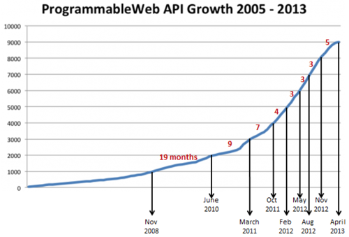 ProgrammableWeb's API Growth graph, showing the rapid increase from 0 to almost 10.000 APIs between 2005 and 2013.