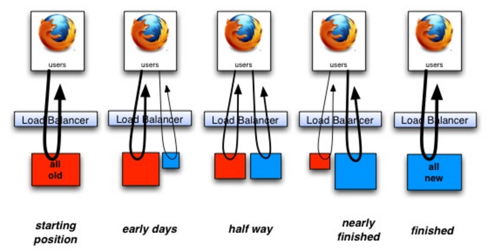 An image showing the step by step transformation of an old application (represented by a red square), slowly changing to a new application (blue square). They're both behind a load balancer, while at first we only have the old application, next they both share the load, and finally there's only the blue application left.