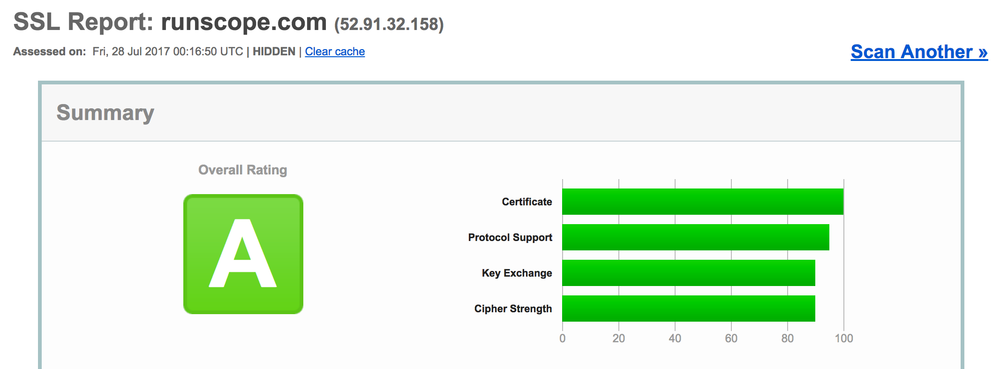 SSL Report summary for the runscope.com URL, showing just the top part of the Summary box with the Overall Rating of A, and a sideways bar graph for 4 attributes.