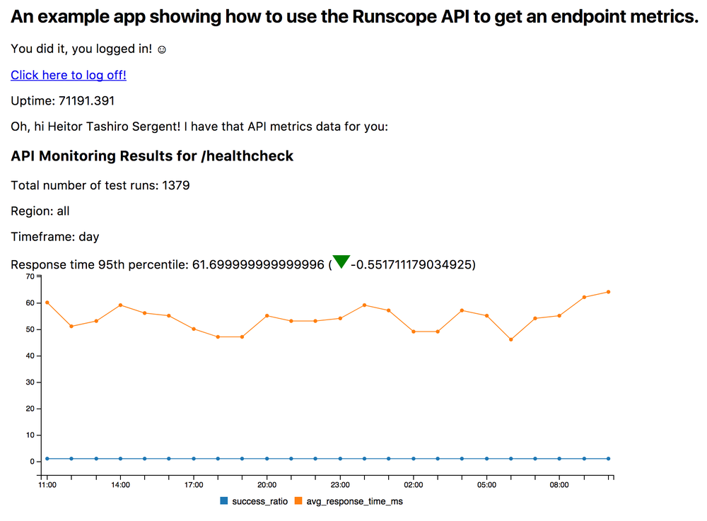 The Glitch app runscope-api-metric, displaying the uptime information for the app, as well as metrics from the Runscope API Metrics endpoint: total number of test runs, region, timeframe, and response time 95th percentile. It also shows a line timeseries chart, with two lines representing the success ratio and average response time in ms for an API monitor
