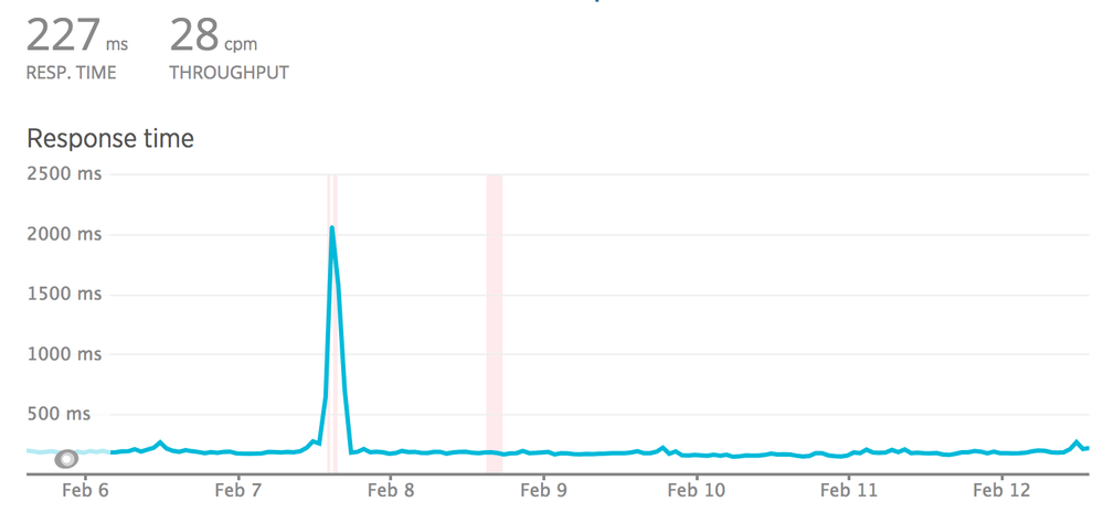 A response time graph from New Relic showing the avg. response time of 227ms, throughput of 28cpm. The graph is a steady line on the 200ms mark, except for a big spike to 2000ms between Feb 7th and Feb 8th.