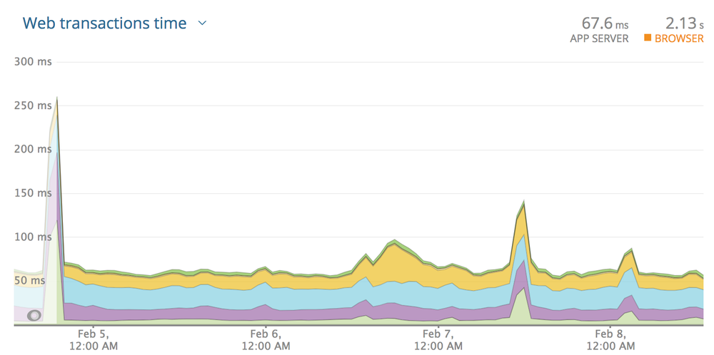 "A New Relic ""Web transactions time"" graph showing a steady graph hovering between the 100 and 50ms mark."