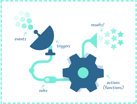 Apache OpenWhisk events, triggers, rules, and actions orchestrate results (image courtesy of Apache).
