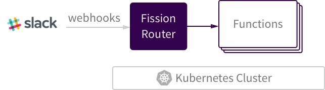 Figure 2 - Fission webhook integration enables Slack ChatOps and other third-party integrations.