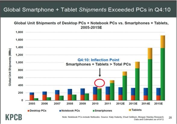 KPCB Smartphones Tablets.jpg