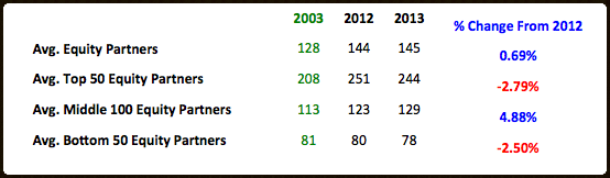 2012_2013 equity partner segment.png