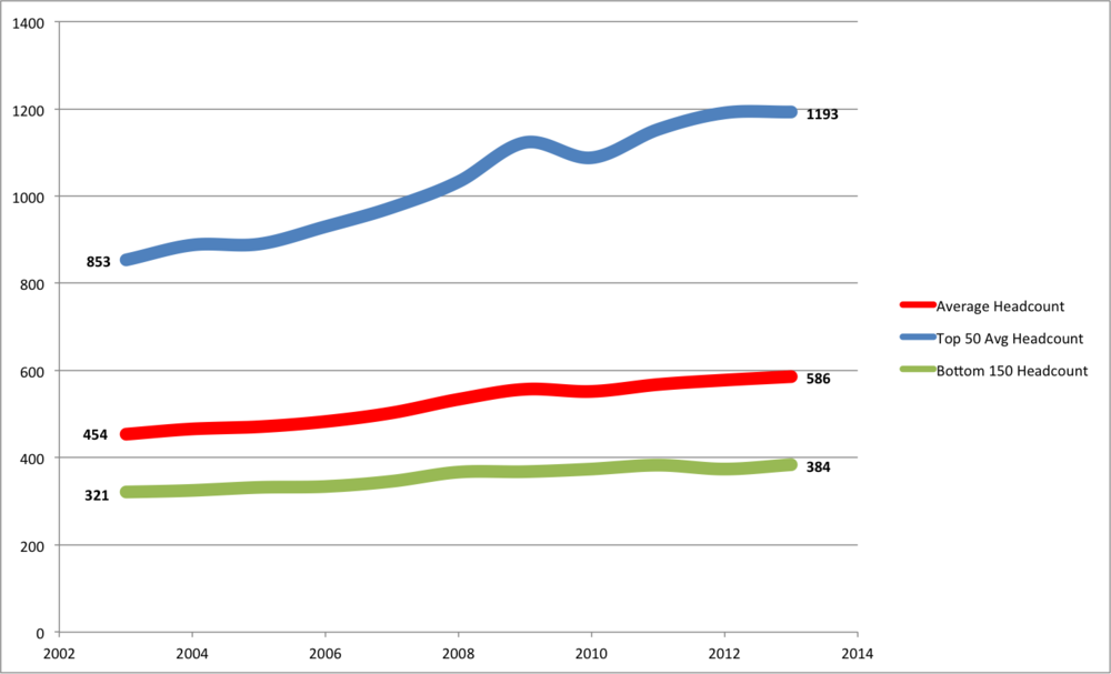 The average AmLaw 200 firm size, overall and by segment, FY 2002 - FY 2012.