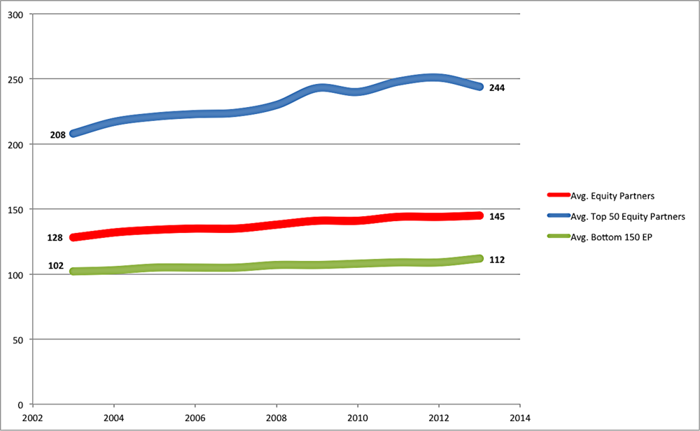 The average AmLaw 200 Equity Partner headcount, both overall and by segment, FY 2002 - FY 2012.