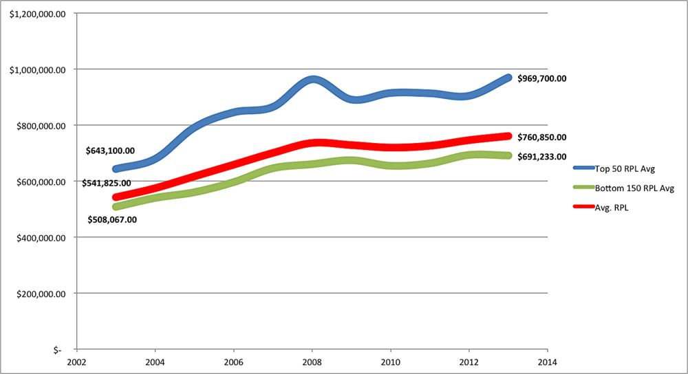 The AmLaw 200 Revenue Per Lawyer (RPL) average, both overall and by segment, FY 2002 - FY 2012.