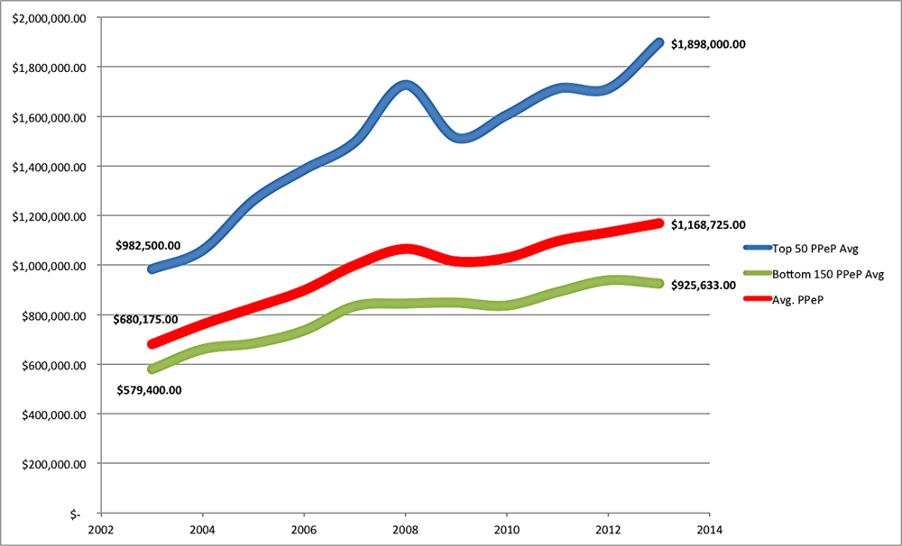 The AmLaw 200 Profits Per Equity Partner (PPEP) average, both overall and by segment, FY 2002 - FY 2012.