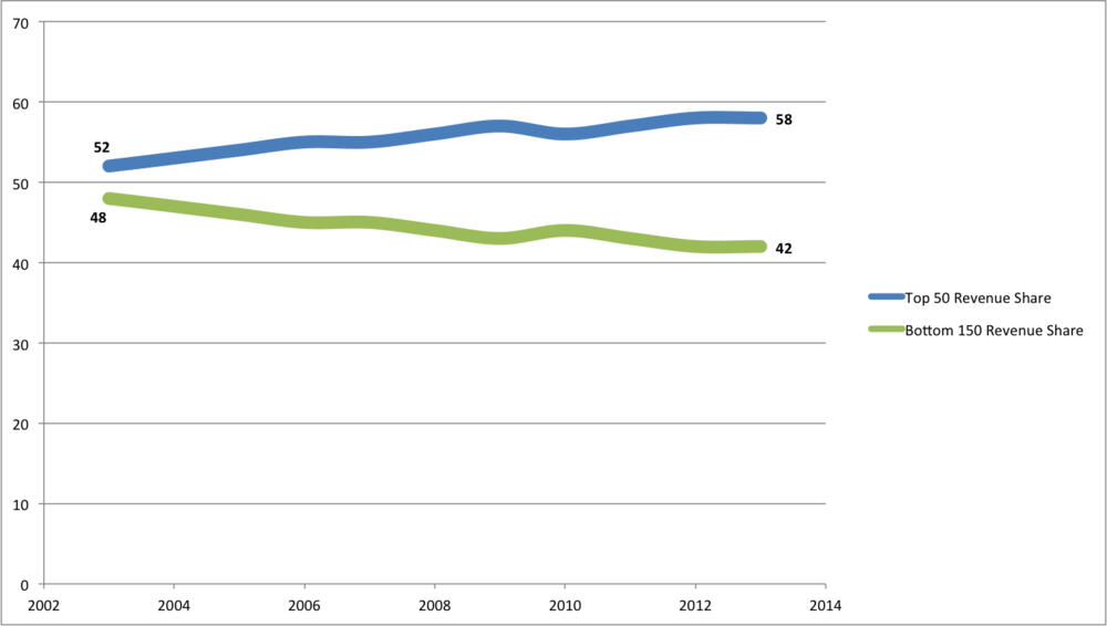 The share of total AmLaw 200 revenue by segment, FY 2002 - FY 2012.