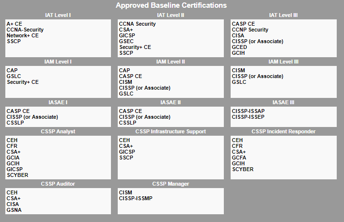 For the 8570 IA baseline certification, you must have one of the certifications listed above based on the IA level your position is assigned.